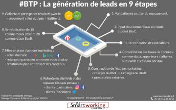 Infographie - génération de leads dans le BTP