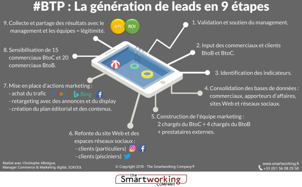 infographie BTP lead generation